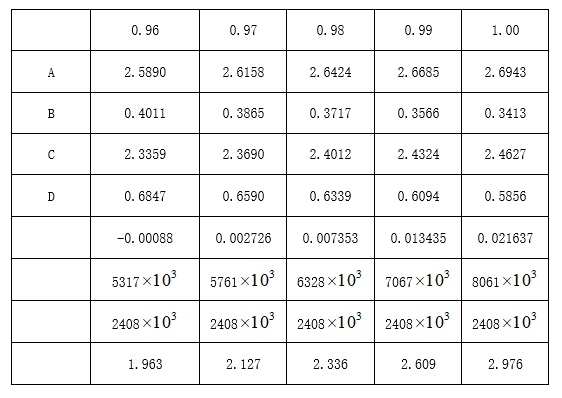 试算法列表计算