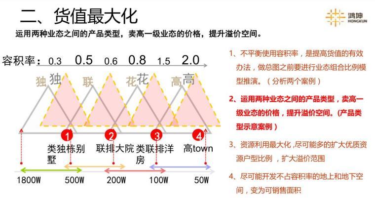 容积率及总图规划课题研究分享 (7)