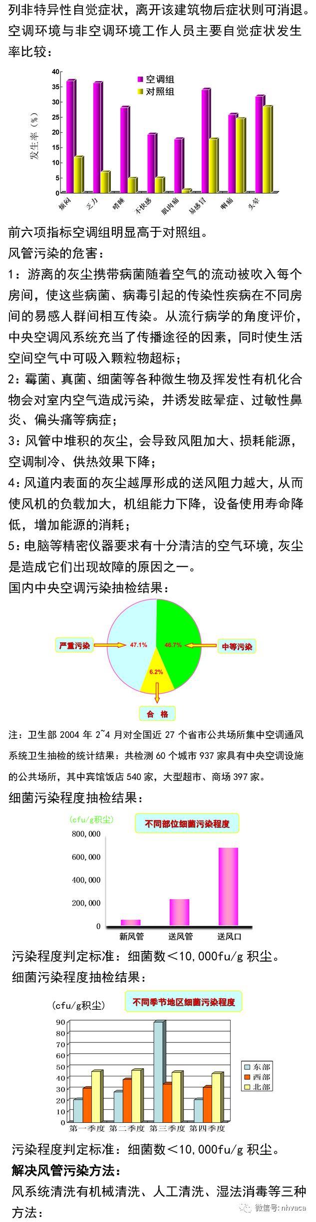 中央空调与风管系统清洗实操_3