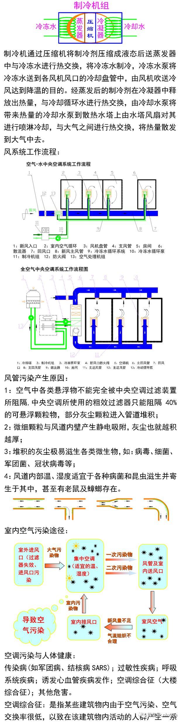 中央空调与风管系统清洗实操_2