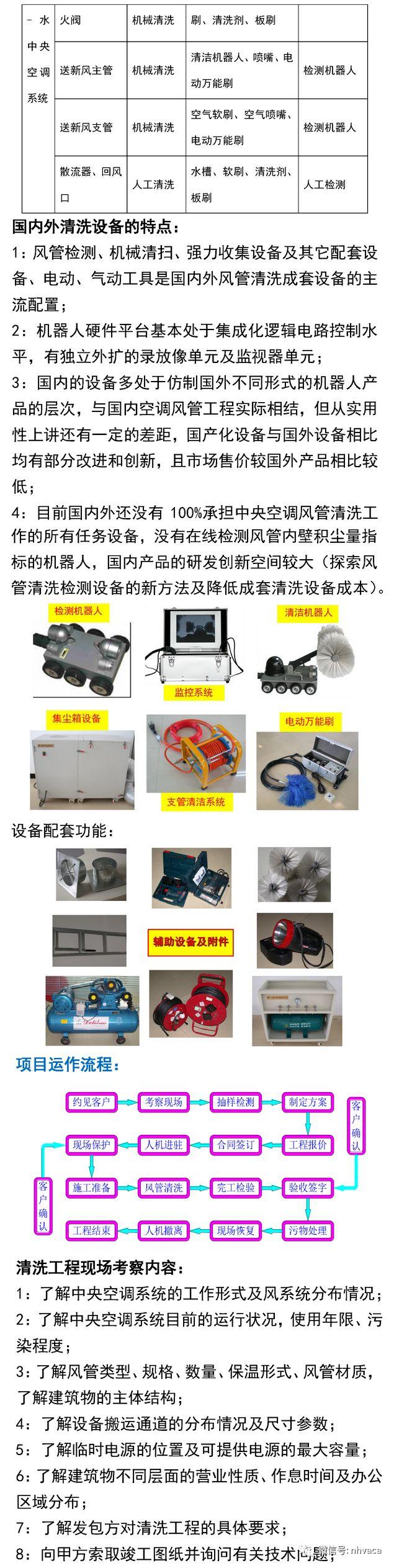 中央空调与风管系统清洗实操_5