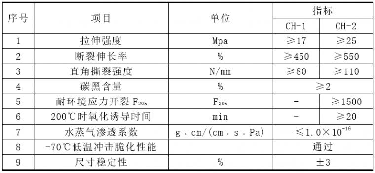 火神山医院、雷神山医院HDPE防渗膜施工工艺_7
