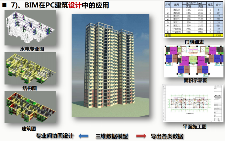 BIM在PC建筑设计中的应用