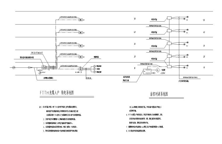光缆入户系统图
