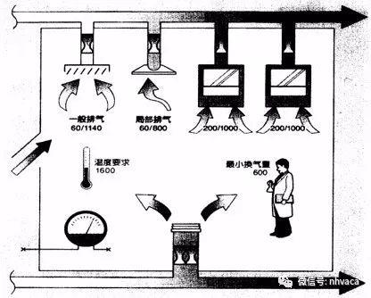 大型综合性医院通风空调系统分区及通用原则_5