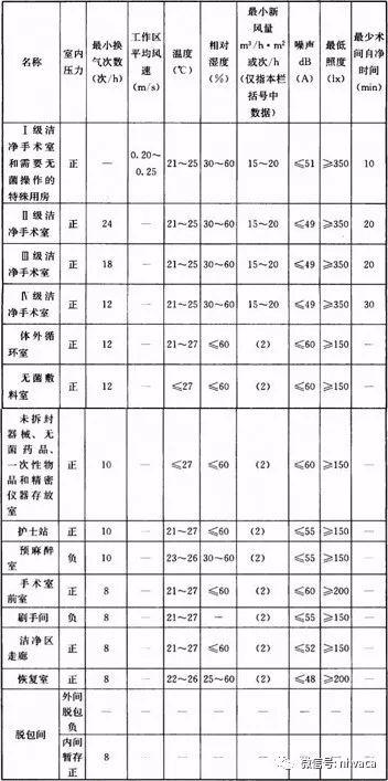 大型综合性医院通风空调系统分区及通用原则_3