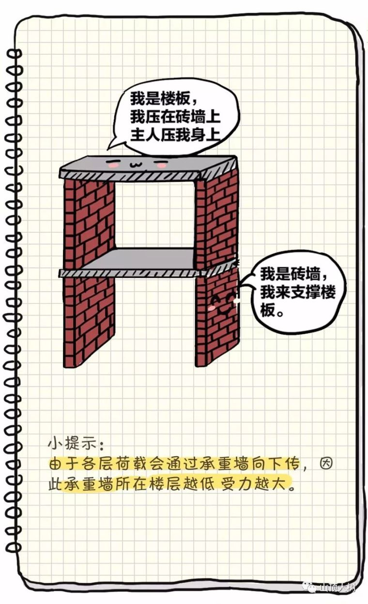 5种常见的住宅建筑结构类型,轻松搞懂_4