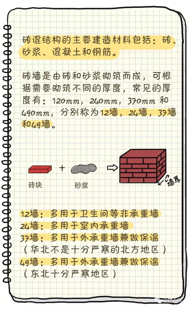 5种常见的住宅建筑结构类型,轻松搞懂_5