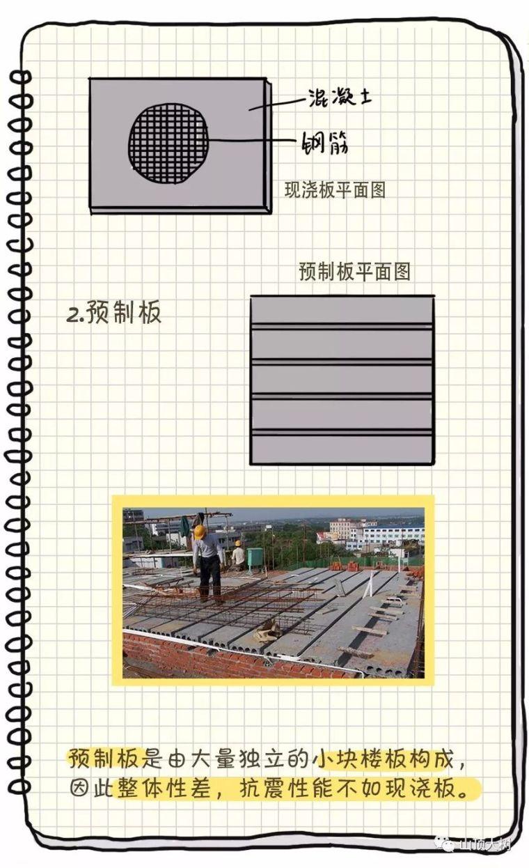 5种常见的住宅建筑结构类型,轻松搞懂_7
