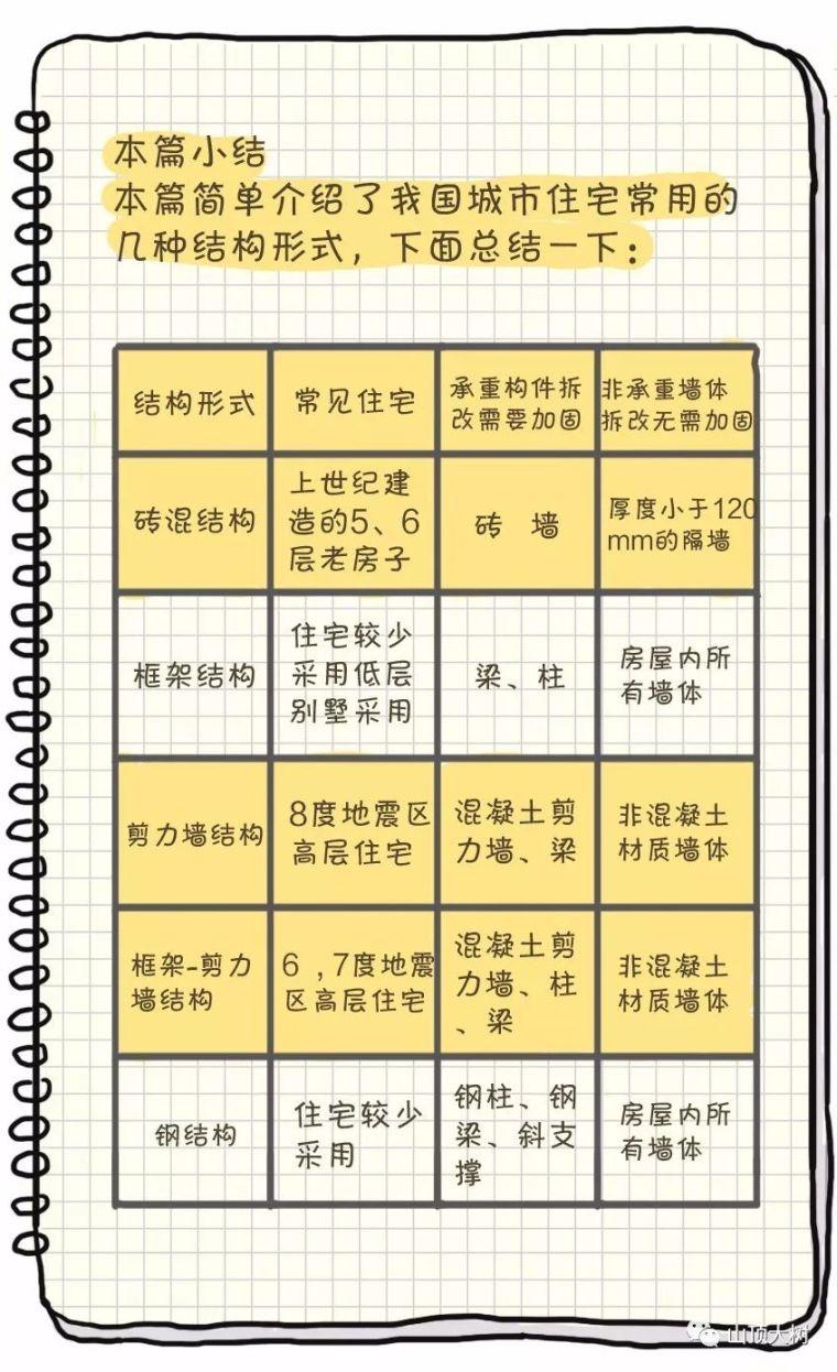 5种常见的住宅建筑结构类型,轻松搞懂_16