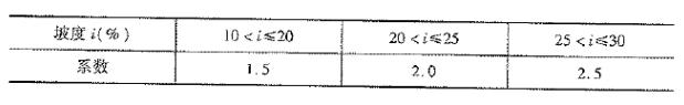 《公路工程预算定额》(2018版)系数调整_7