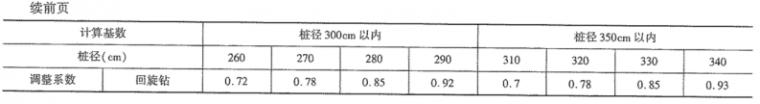 《公路工程预算定额》(2018版)系数调整_16
