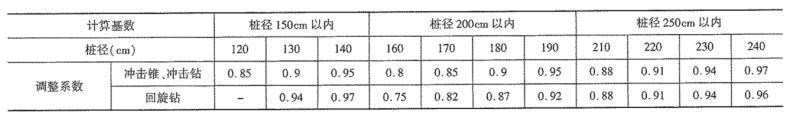 《公路工程预算定额》(2018版)系数调整_15