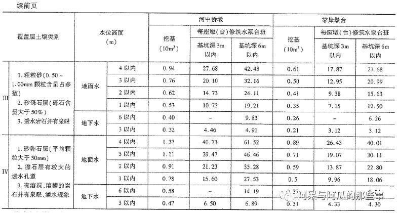 《公路工程预算定额》(2018版)系数调整_12
