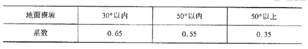 《公路工程预算定额》(2018版)系数调整_9