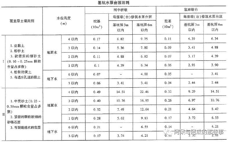 《公路工程预算定额》(2018版)系数调整_11