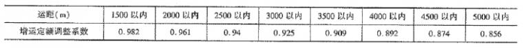 《公路工程预算定额》(2018版)系数调整_21