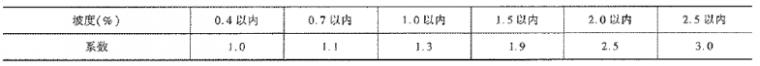 《公路工程预算定额》(2018版)系数调整_19