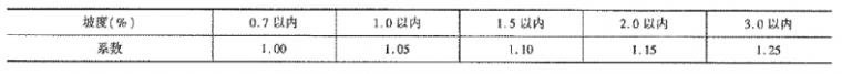 《公路工程预算定额》(2018版)系数调整_20