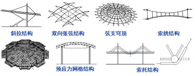 钢结构索结构节点设计大全