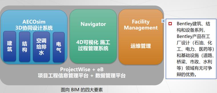 面向BIM的四大要素