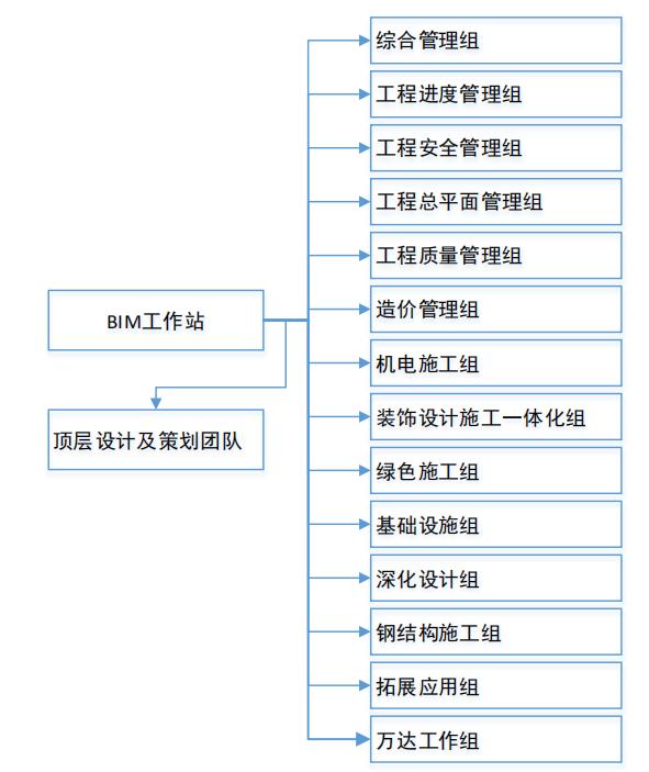 组织架构建设