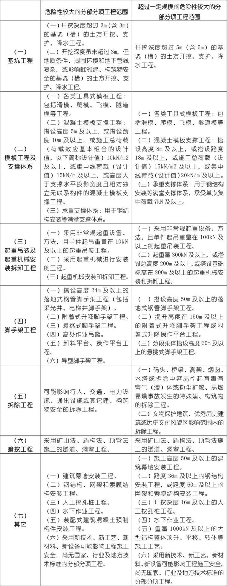 """危大方案编制资料下载-三张表搞定""""危大工程""""专项方案和专家论证"""