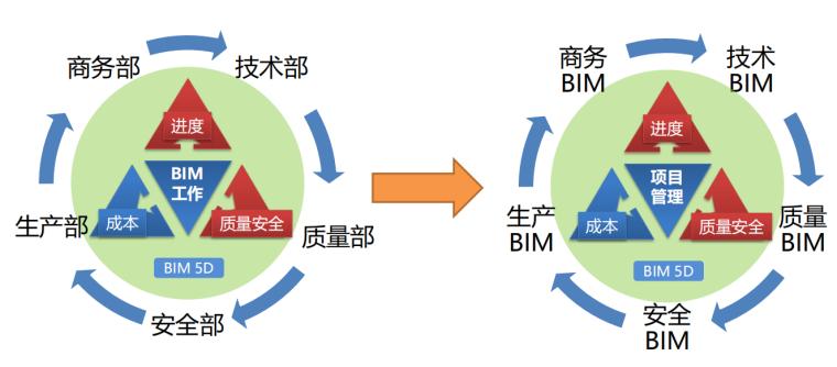 施工BIM应用现状