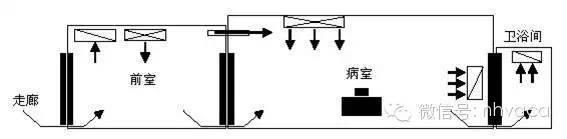 综合医院暖通空调设计与负压隔离病房设计_2