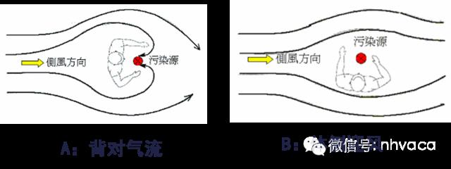 综合医院暖通空调设计与负压隔离病房设计_9