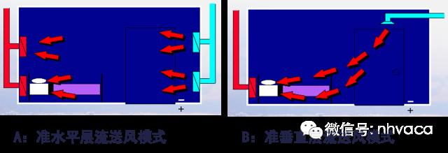 综合医院暖通空调设计与负压隔离病房设计_8