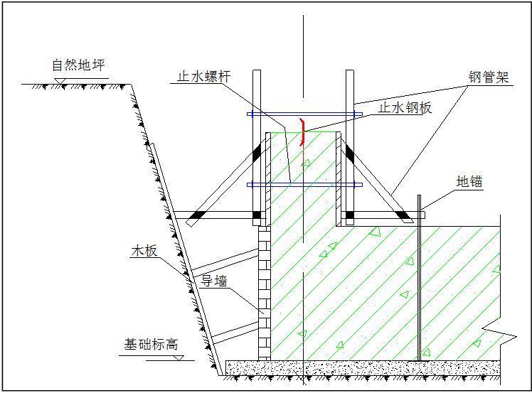 关于模板的制作、安装、支撑体系技术交底