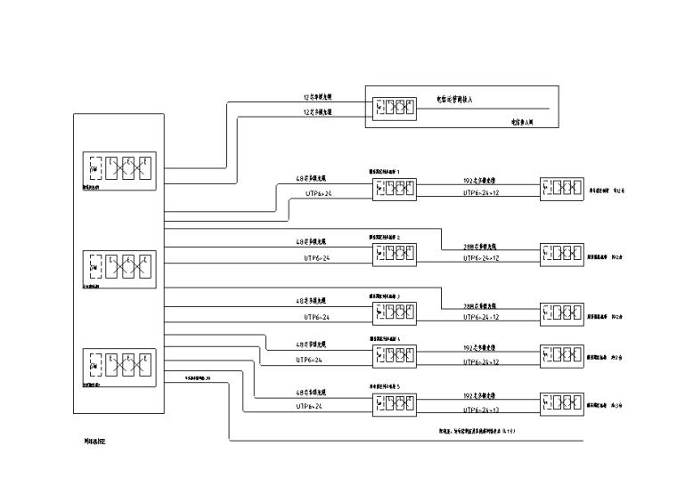 机房综合布线系统图