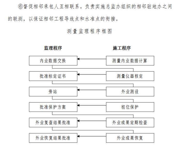 测量监理程序框图