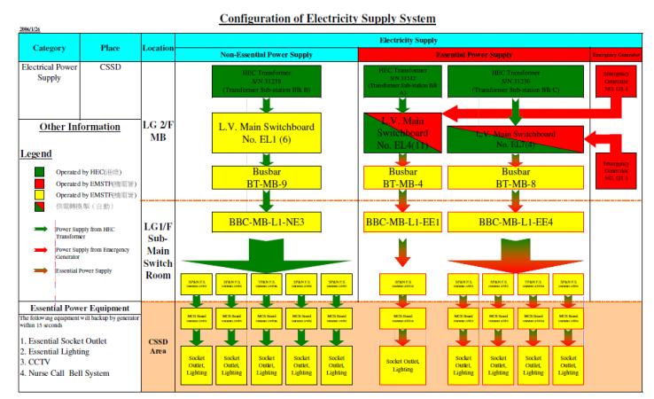 緊急應變電力系統回復流程圖