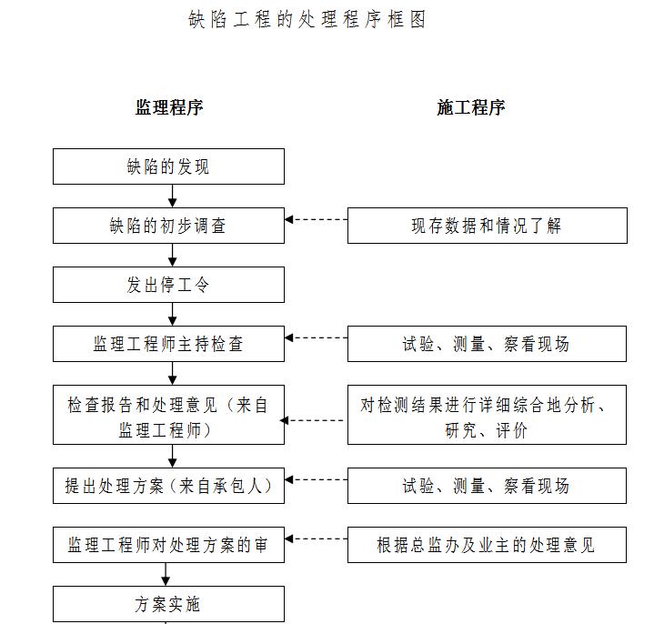 缺陷工程的处理程序框图