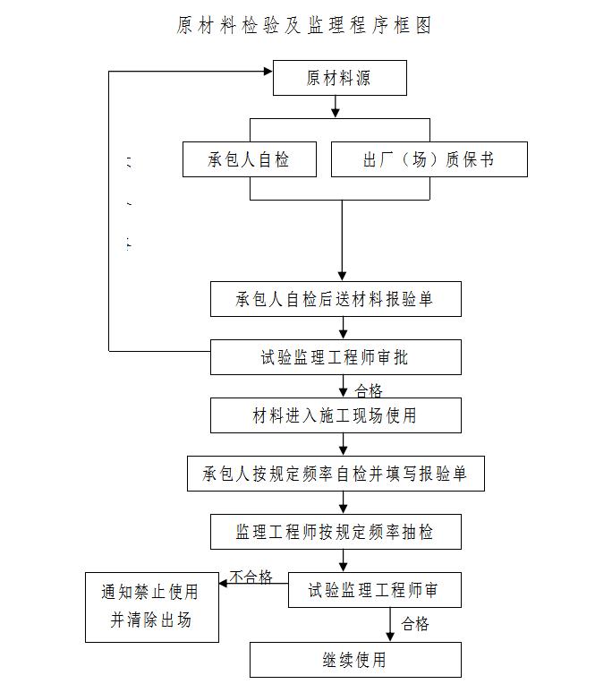 原材料检验及监理程序框图