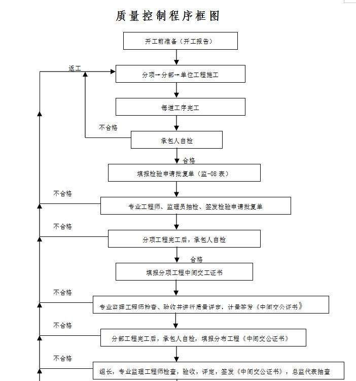 质量控制程序框图