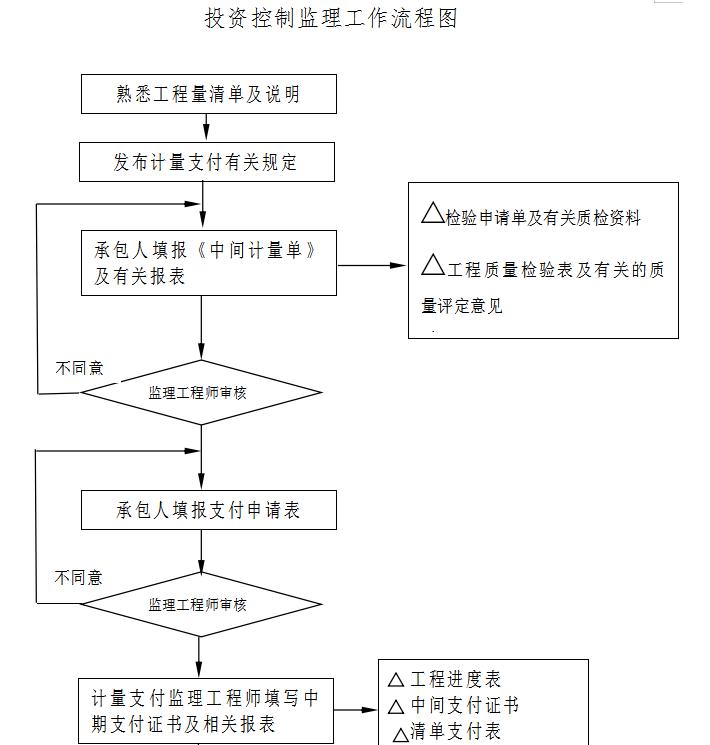 投资控制监理工作流程图