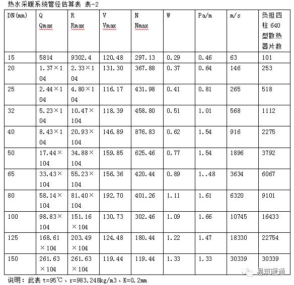 采暖设计估算总结_2
