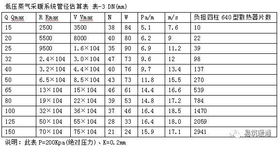 采暖设计估算总结_3