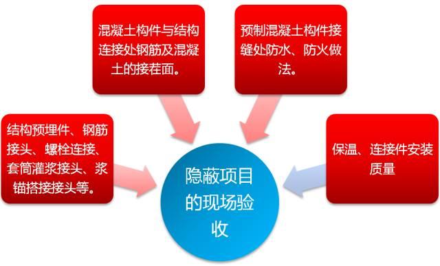33套装配式建筑项目管理及相关资料合集_8