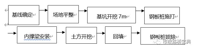 一体化污水泵站施工方案_3