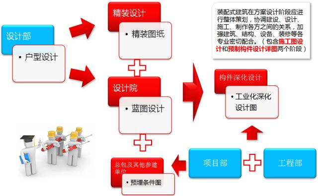 33套装配式建筑项目管理及相关资料合集_2
