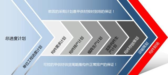 33套装配式建筑项目管理及相关资料合集_5