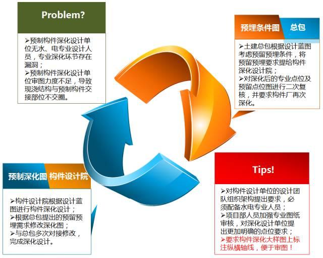 33套装配式建筑项目管理及相关资料合集_4