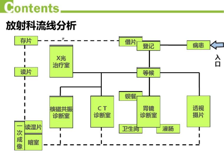 医院建筑设计_医技部设计解析2