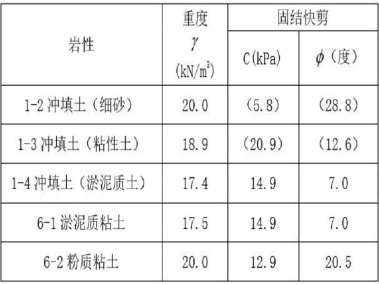 深基坑安全事故应急预案(word,18页)