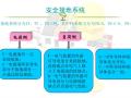 医疗电气系统设计培训