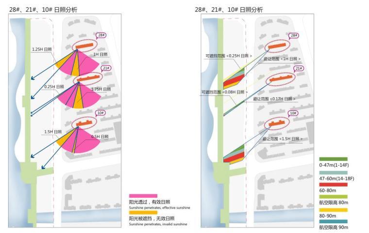浙江现代风格综合城市规划建筑方案文本-日照分析